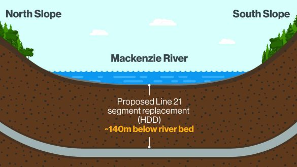 An Enbridge graphic illustrates Line 21's new location 140m beneath the Mackenzie River. This image is not to scale.