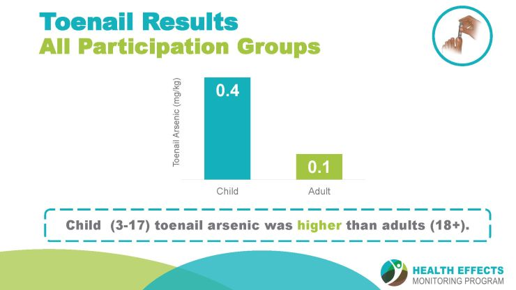 A slide showing toenail arsenic levels.