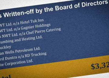 A detail from a BDIC annual report lists businesses whose debts have been written off by its directors
