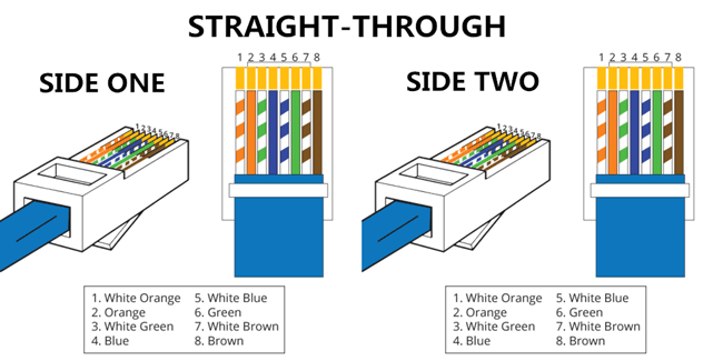 Cable Difference: Straight Through Vs Crossover Cable