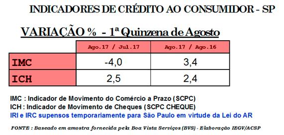 Vendas Crédito Varejo ACSP 17082017