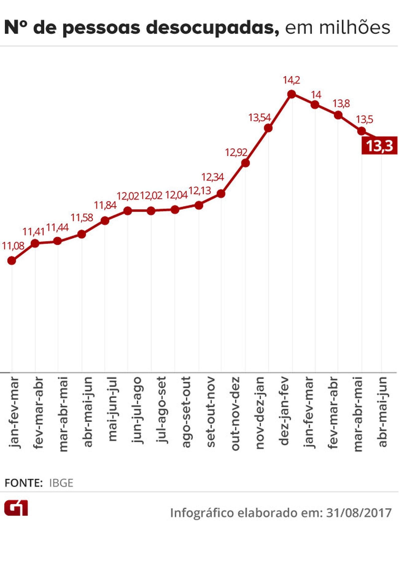 Desemprego cai para 12,8% em julho e atinge 13,3 milhões, diz IBGE