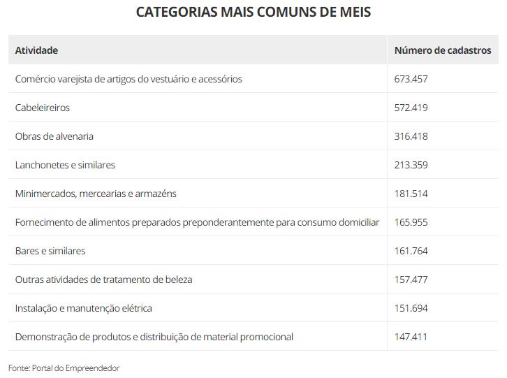 1,2 milhão de MEIs correm o risco de ter registro cancelado até dezembro