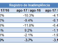 Inadimplência do consumidor cai 3,1% em agosto