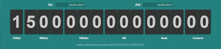 Brasileiros já pagaram R$ 1,5 trilhão em impostos em 2017, diz ACSP