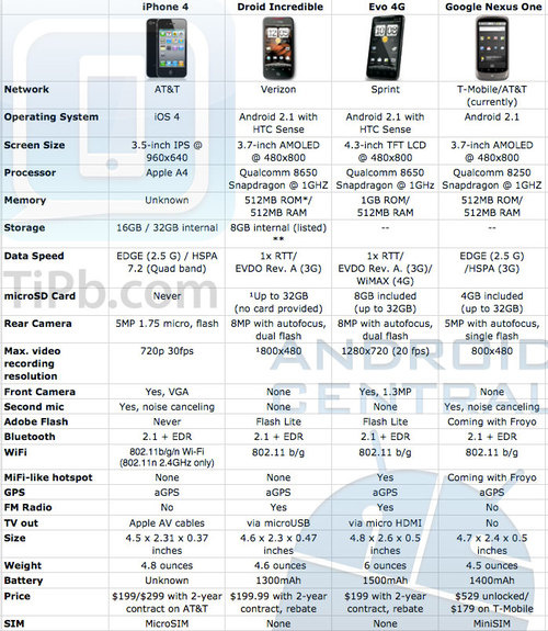 iPhone 4 - Droid Incredible - Evo 4G - Nexus  One Comparative Chart