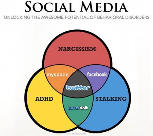 Which Social Network Goes With Your Kind of Crazy?