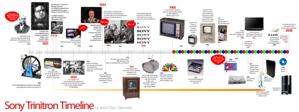 Sony Trinitron Timeline Shows Why It Will Live Forever In ...