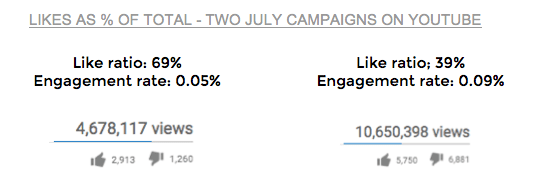 Likes as percentage of total: Two July campaigns on YouTube