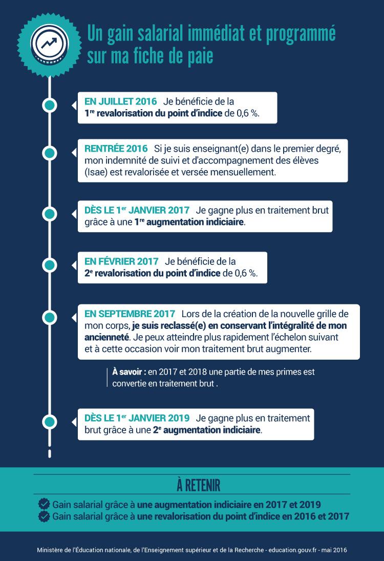 Infographie: un gain salarial immédiat et programmé sur ma fiche de paie