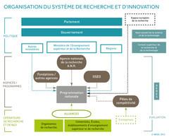 Organisation du système de recherche et d'innovation-mai 2012