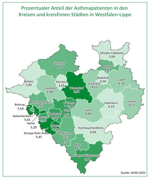 AOK-Gesundheitsatlas Asthma: Große regionale Unterschiede in Westfalen-Lippe / Kein erhöhtes Corona-Infektionsrisiko für Asthmapatienten