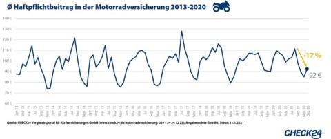 Motorradversicherung jetzt wechseln: Preise steigen bereits