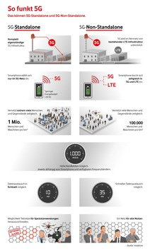 Europa-Premiere für Echtzeit im Mobilfunk: Das erste 5G-Kernnetz geht im Kreis Minden-Lübbecke ans Netz