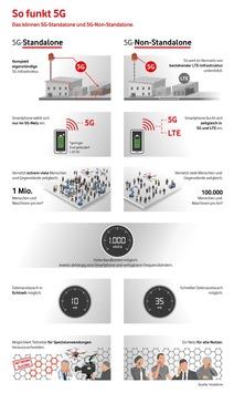 Europa-Premiere für Echtzeit im Mobilfunk: Das erste 5G-Kernnetz geht in Herne ans Netz