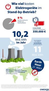 Elektrogeräte im Stand-by kosten in Deutschland 350.000 Euro pro Stunde