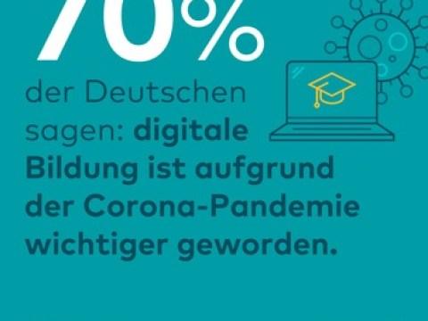 Digitale Bildung hat laut großer Mehrheit der Deutschen durch die Corona-Pandemie an Bedeutung gewonnen