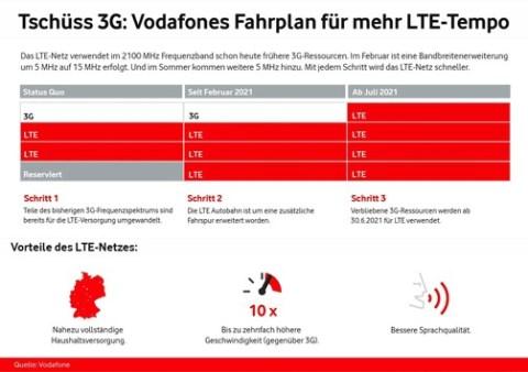 Tschüss 3G: Mehr LTE für Mainz, Wiesbaden und Chemnitz schon ab Mai