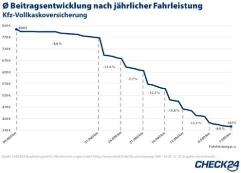 Kfz-Versicherung: Wer wenig fährt, zahlt auch wenig