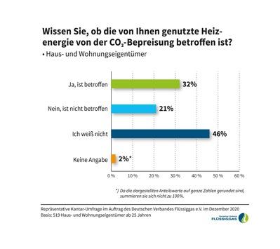 Zahl der Woche: Hohe Heizkosten? Die Hälfte der Haus- und Wohnungseigentümer weiß nicht, ob ihre Heizenergie dem CO2-Preisaufschlag unterliegt