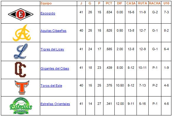 tabla de posiciones 12-12-2013