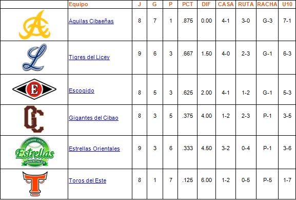 tabla de posiciones 28-10-2013