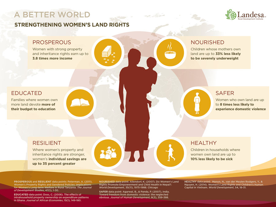 womenandland-infographic