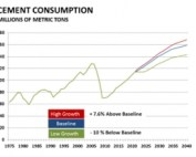 Chart image of projected growth through 2019 by the cement industry