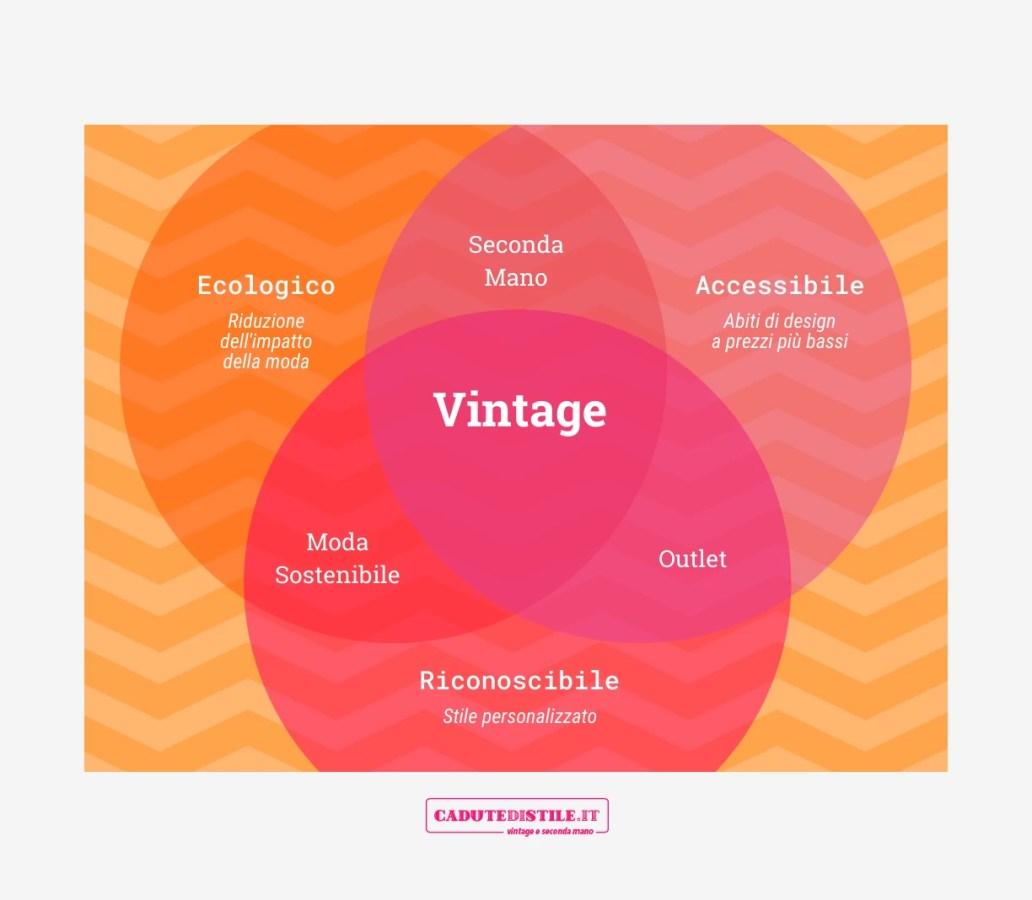 diagramma di Venn sull'abbigliamento vintage