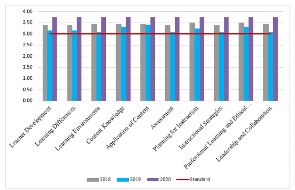Survey of Employer Satisfaction by Year