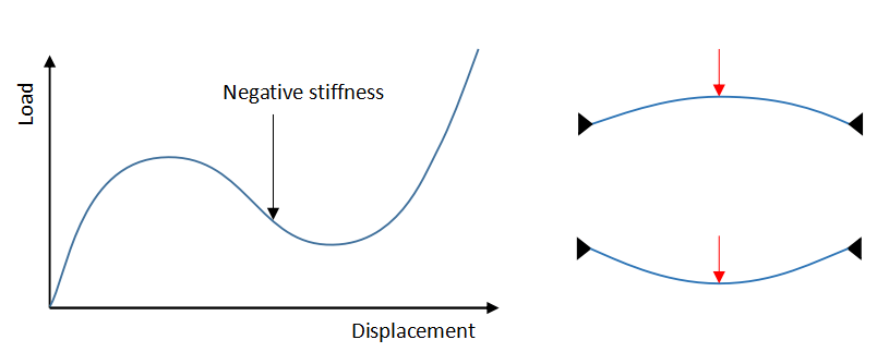 load-displacement curve for problems with global instabilities