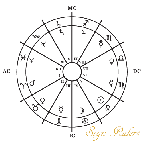 Zodiac Sign Rulerships Planets