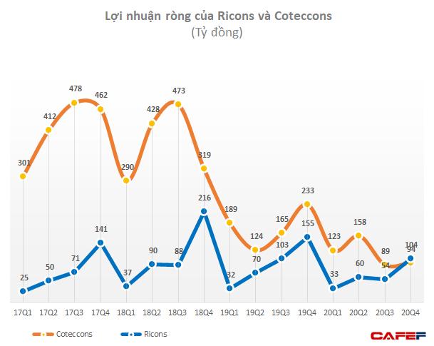 Số lao động giảm 32% trong năm 2020 sau khi ông Nguyễn Bá Dương rút lui, Coteccons đang bị chảy máu chất xám?  - Ảnh 1.