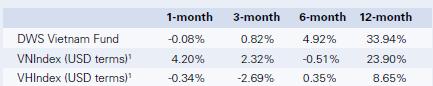 DWS Vietnam Fund: Kinh tế Việt Nam sẽ cải thiện hơn nữa vào cuối năm (1)