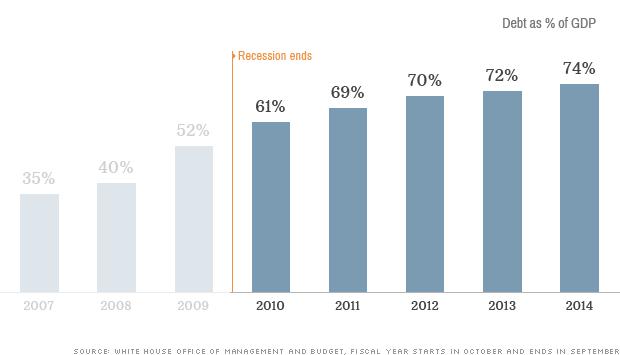 [BizChart] Tổng quan kinh tế Mỹ từ sau đại khủng hoảng 2009 (10)