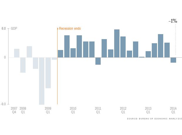 [BizChart] Tổng quan kinh tế Mỹ từ sau đại khủng hoảng 2009 (2)
