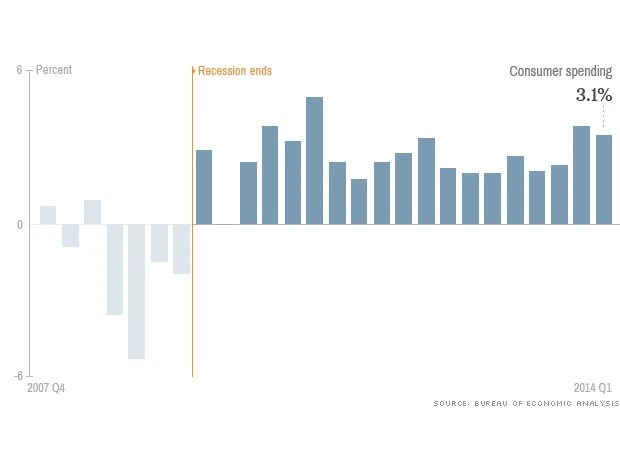 [BizChart] Tổng quan kinh tế Mỹ từ sau đại khủng hoảng 2009 (7)