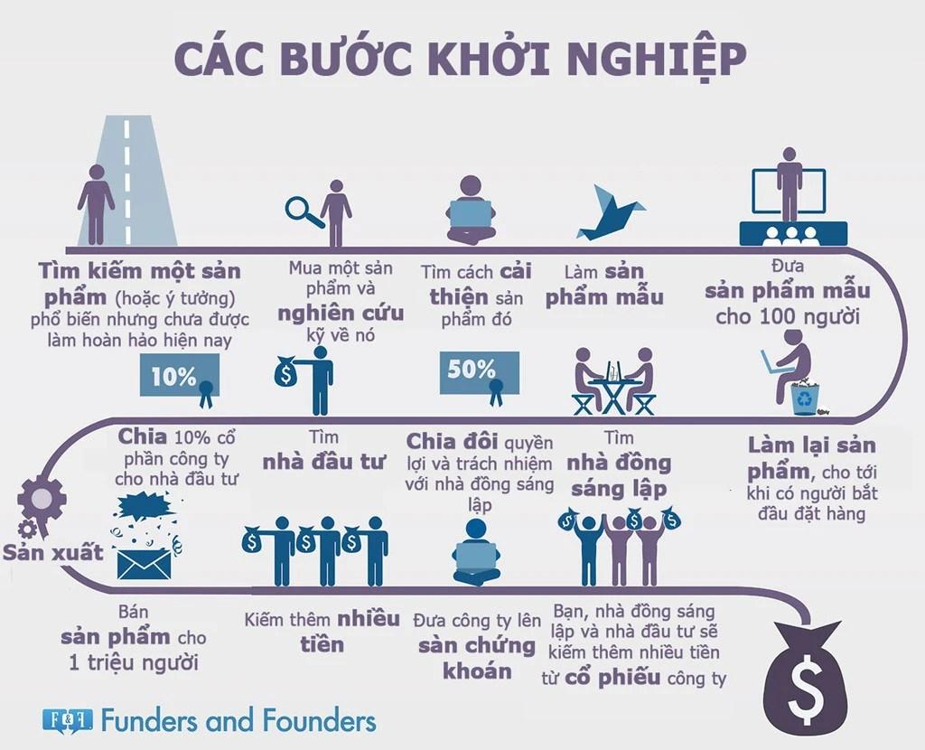 Công thức khởi nghiệp kinh doanh cơ bản (1)