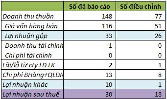 Một số số liệu trước và sau điều chỉnh (đơn vị tính: tỷ đồng).