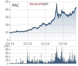 Cổ phiếu PAC trên hành trình vượt đỉnh mọi thời đại