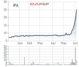 Diễn biến giao dịch IPA từ đầu năm tới nay.