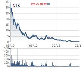 Biến động giá cổ phiếu NTB từ khi lên sàn