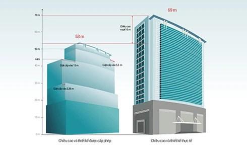 Tòa nhà 8B Lê Trực xây khác hoàn toàn giấy phép ban đầu được cấp.