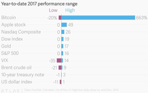 Biên độ biến động của 10 loại tài sản tiêu biểu trên thị trường kể từ đầu năm đến nay.