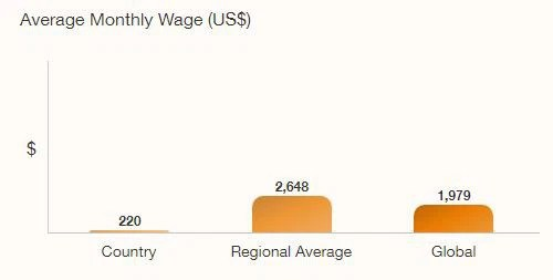 Lương tháng của lao động Việt Nam thấp hơn 10 lần so với khu vực - Ảnh 1.