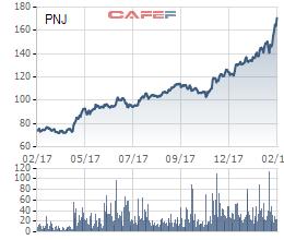Đón ngày Vía thần tài, cổ phiếu PNJ tiếp tục lập đỉnh mới, vốn hóa thị trường đạt hơn 800 triệu USD - Ảnh 1.