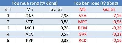Khối ngoại bán ròng gần 350 tỷ đồng, VN-Index mất gần 13 điểm trong phiên 21/11 - Ảnh 3.
