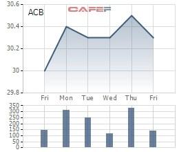 Chị gái chủ tịch ACB đã thoái sạch vốn khỏi Ngân hàng Á Châu - Ảnh 1.