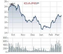 Pyn Elite Fund bán 2 triệu cổ phiếu Hòa Bình (HBC), giảm tỷ lệ sở hữu xuống gần 14% - Ảnh 2.