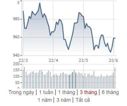 [Điểm nóng TTCK tuần 17/06 – 23/06] Chứng khoán Việt Nam và Thế giới cùng nỗ lực hồi phục - Ảnh 1.